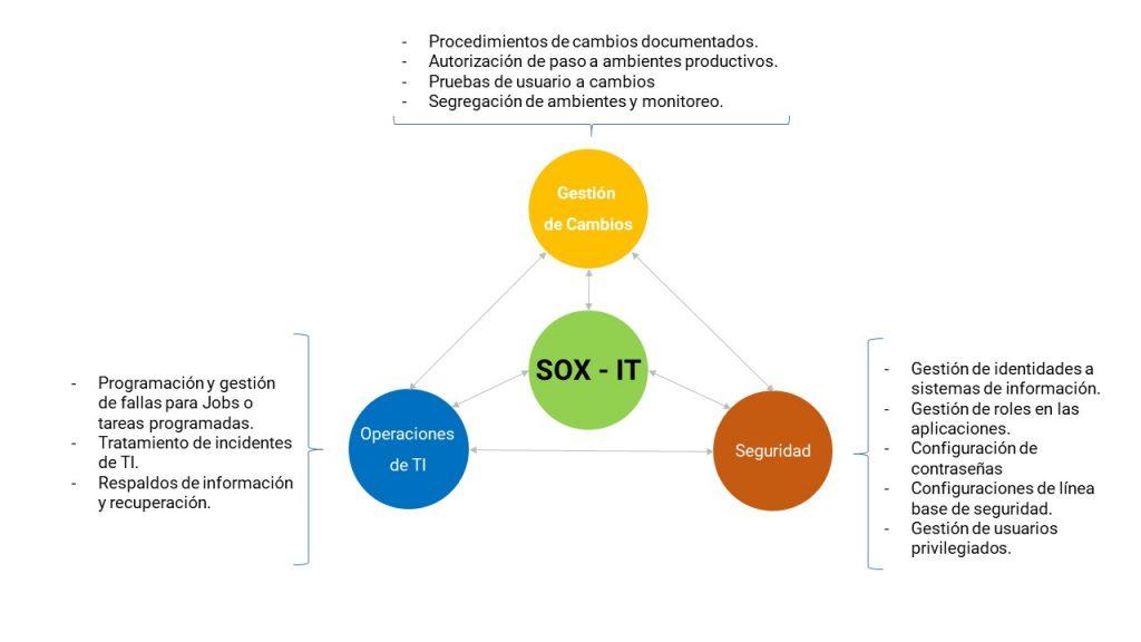 Tipos de controles SOX en TI