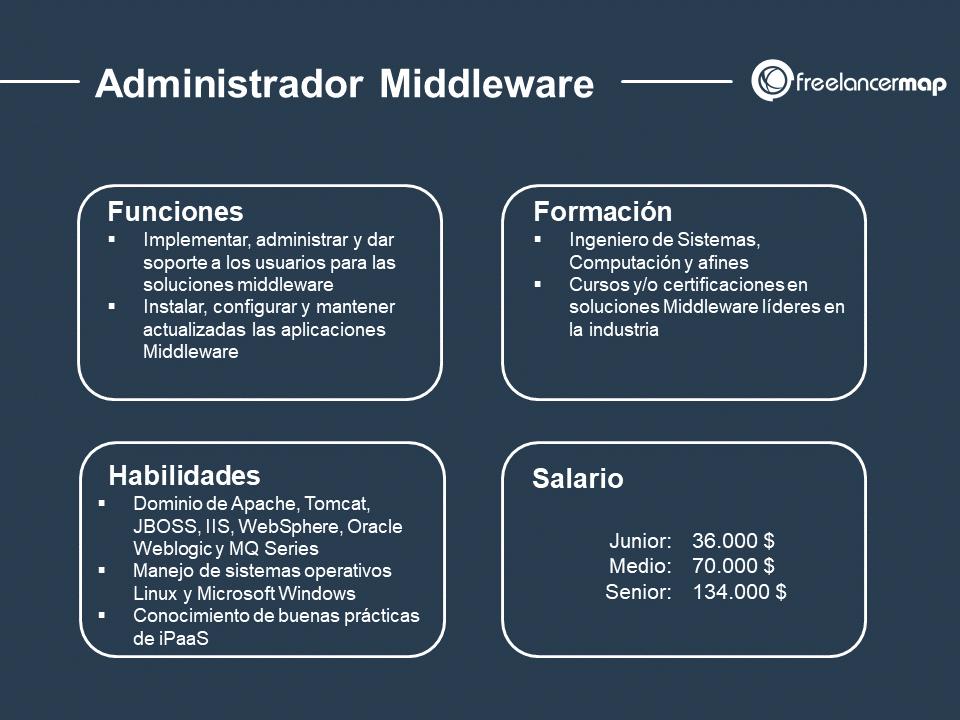 cuál es el papel del Administrador Middleware