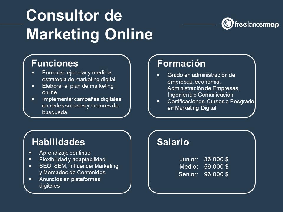 Cuál es el papel del consultor de marketing digital
