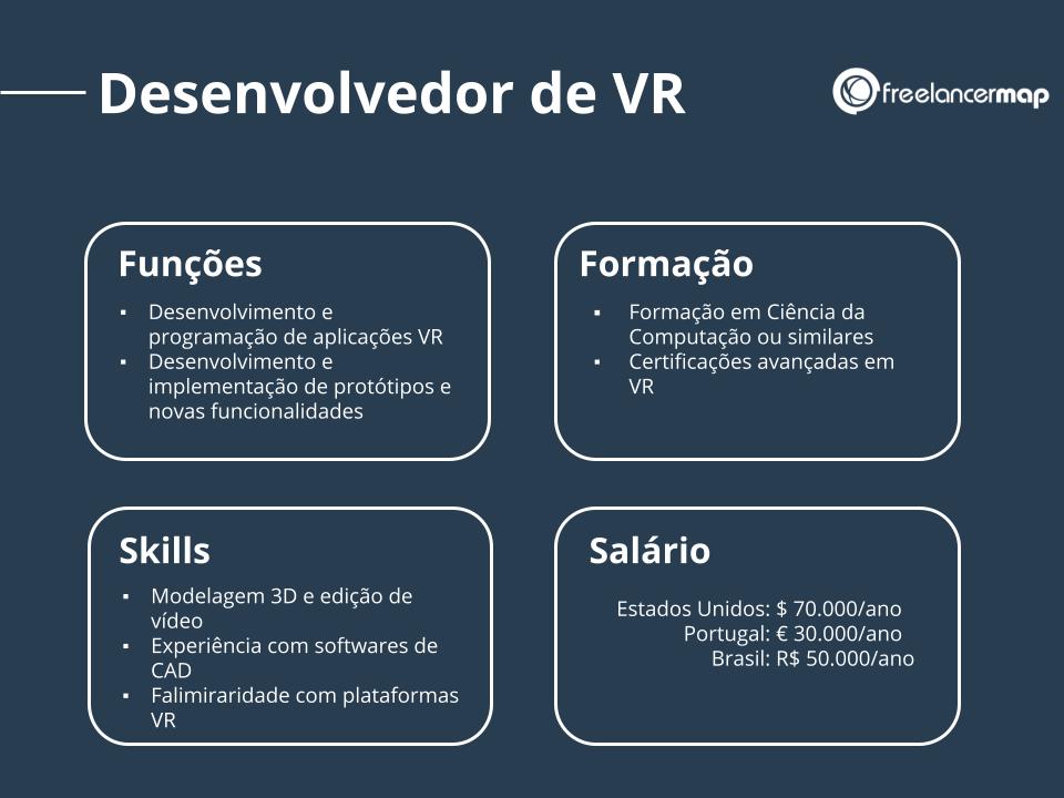 Perfil de um desenvolvedor de realidade virtual.