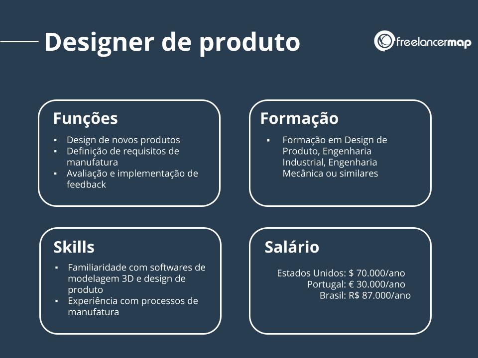 Perfil de um designer de produto: responsabilidades, skills, formação e salário