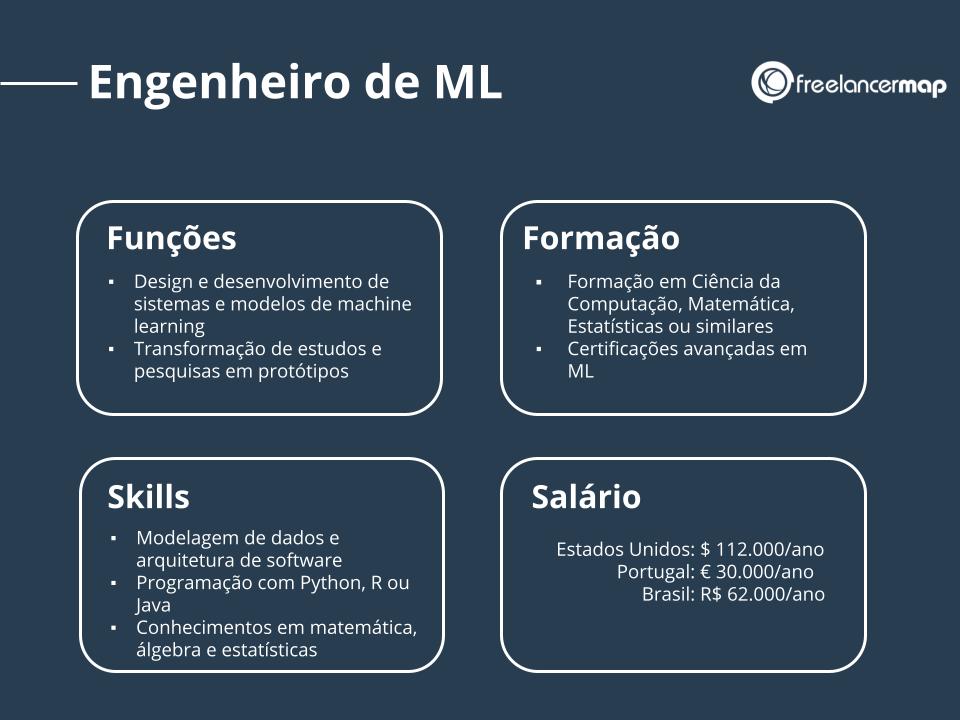 Perfil profissional de um engenheiro de machine learning: responsabilidades, skills, formação e salário