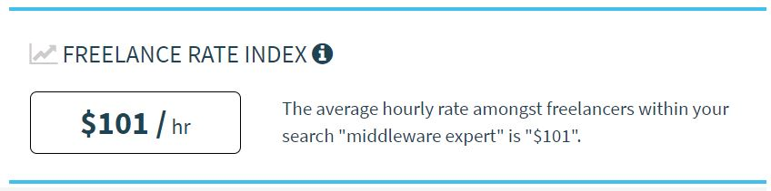 Tarifa media por hora de un administrador Middleware