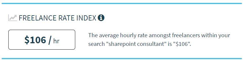 Tarifa media por hora de un desarrollador Sharepoint freelance ($106/hr)