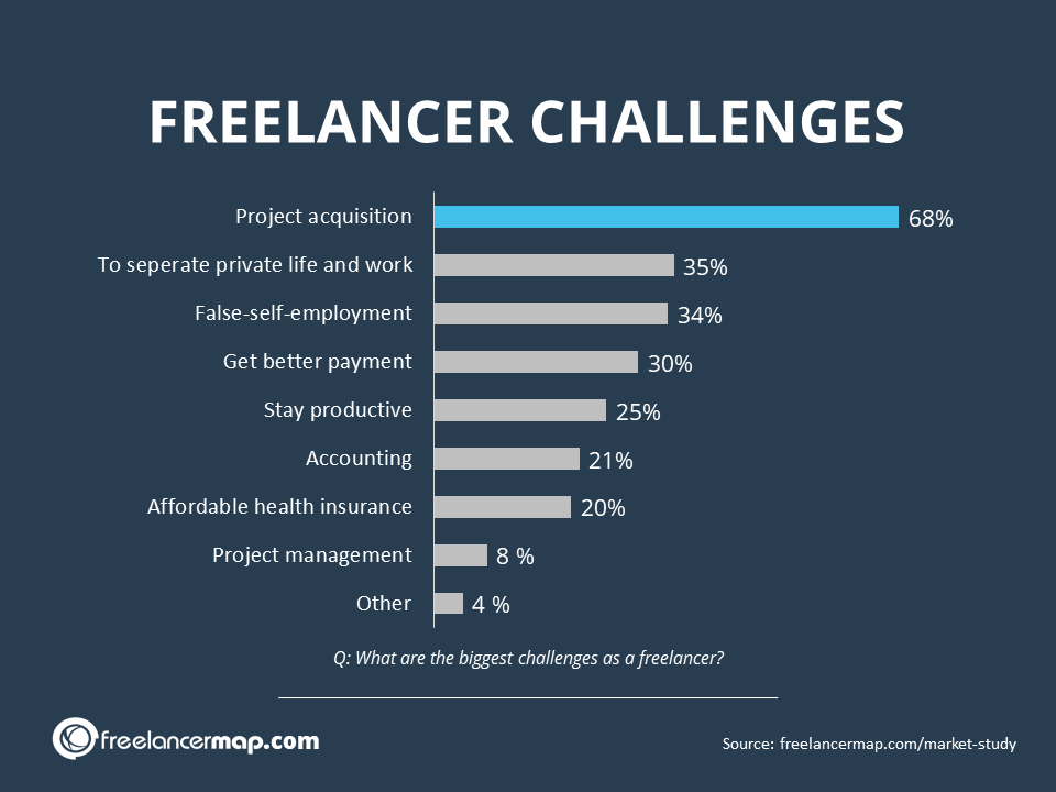Accounting & finances is one of the biggest challenge for 21% of the freelancers (freelancermap Freelancer Survey 2020)