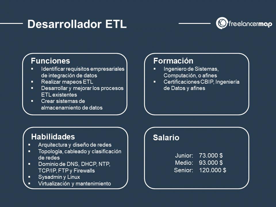 cuál es el papel del desarrollador ETL