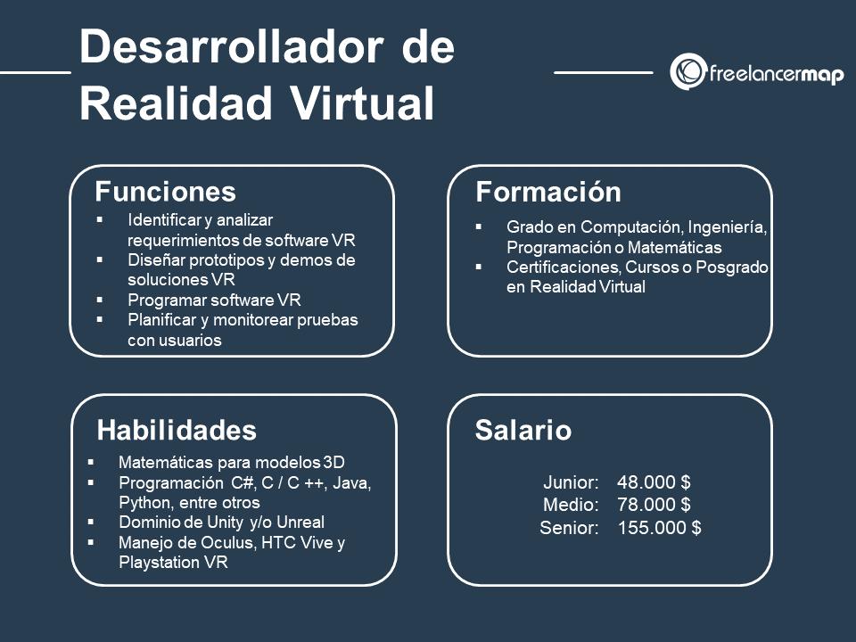 cuál es el papel del desarrollador de realidad virtual