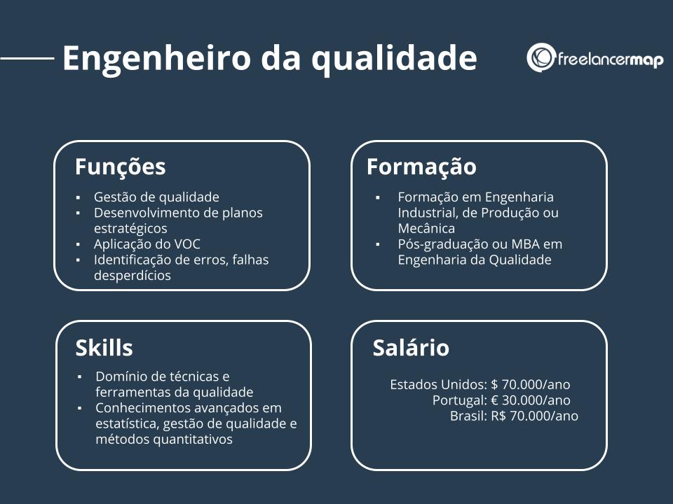 Perfil de um engenheiro da qualidade: responsabilidades, habilidades, formação e salário