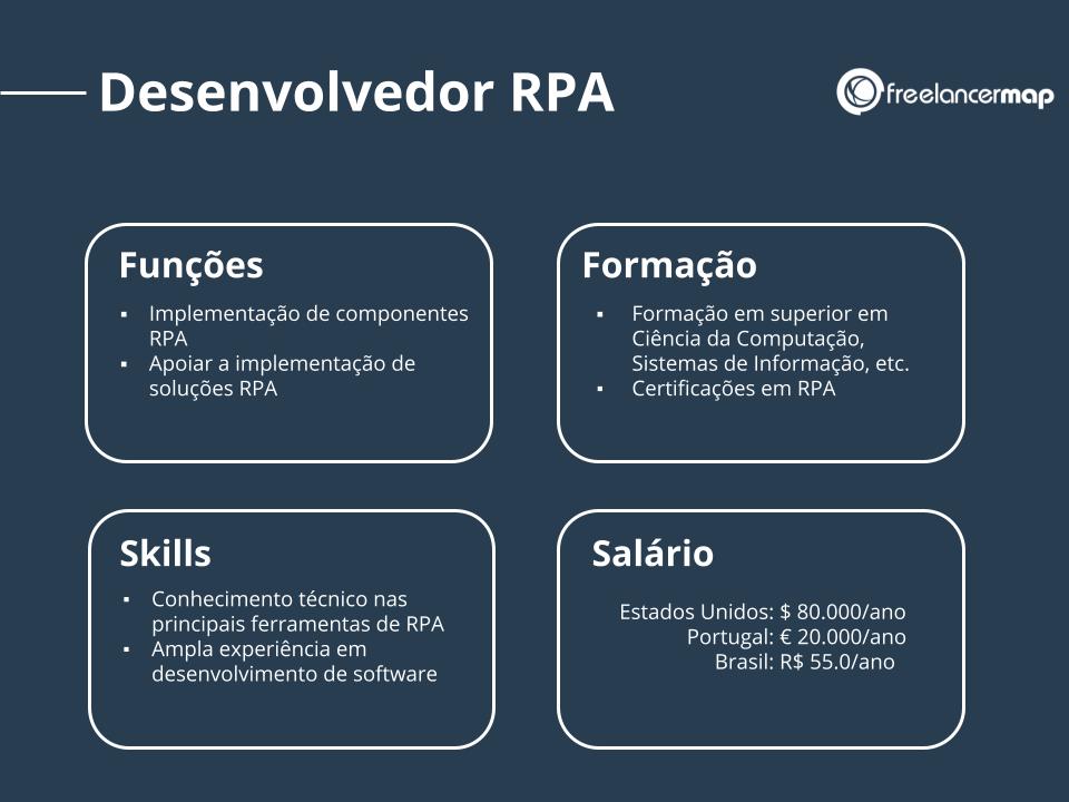 Perfil profissional de um desenvolvedor RPA.