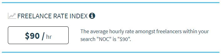 Tarifa media horaria analista NOC freelancer