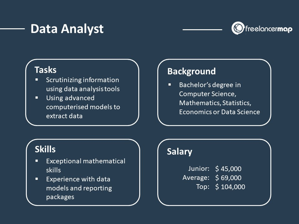 Role Overview - Data Analyst - responsibilities, skills, background and salary