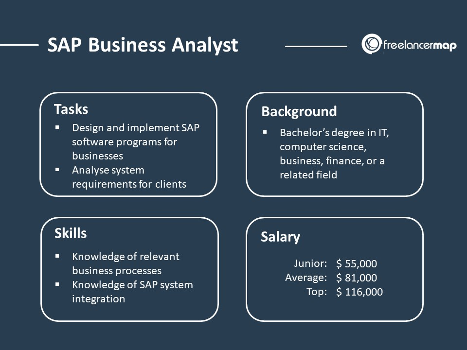 Role Overview of a SAP Business Analyst - Responsibilities, Skills, Background and Salary