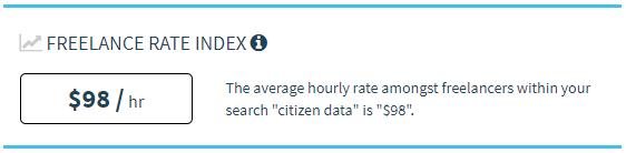 Tarifa media por hora de un ciudadano científico de datos freelance
