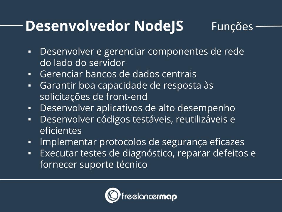 Funções de um desenvolvedor NodeJS.
