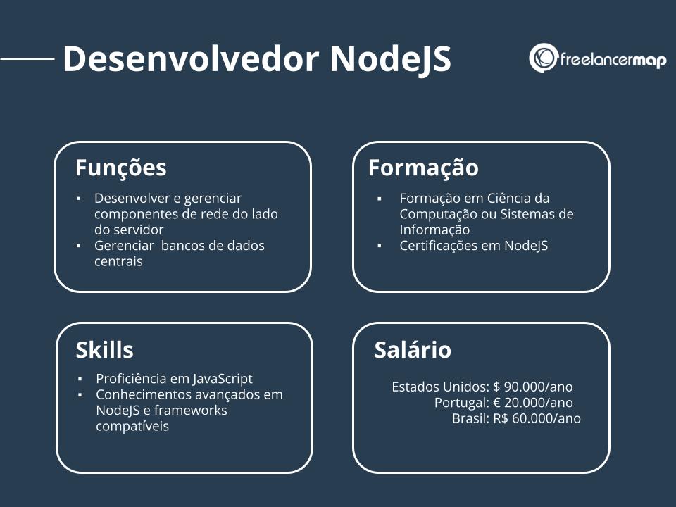 Perfil profissional de um desenvolvedor NodeJS: responsabilidades, habilidades, educação e tarifas freelancer