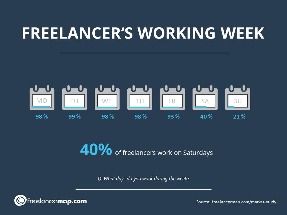 Dias do trabalho dos freelancers - Pesquisa freelancermap 2020