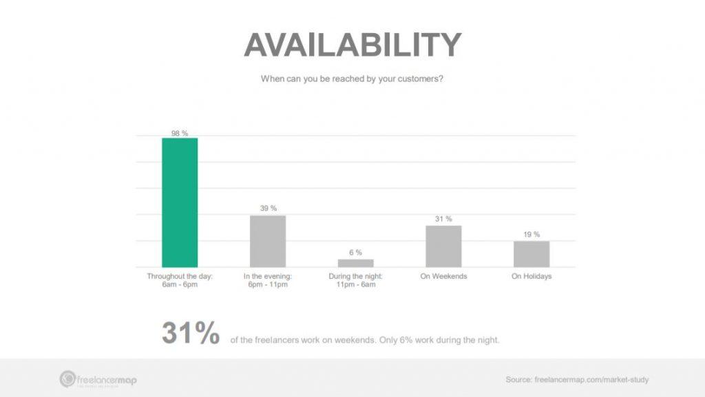 Disponibilidad de los freelancers durante el día y el fin de semana