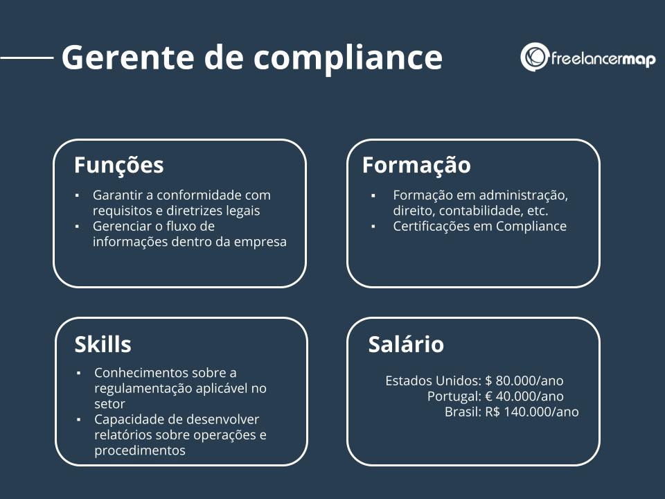 Perfil profissional de um gerente de compliance.