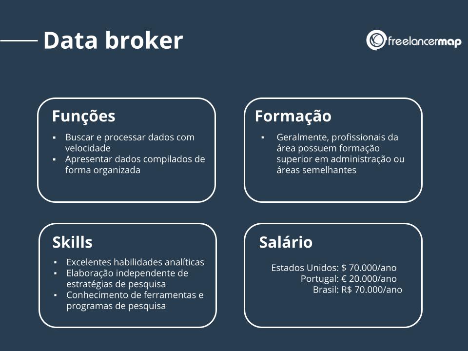 Perfil profissional de um data broker.