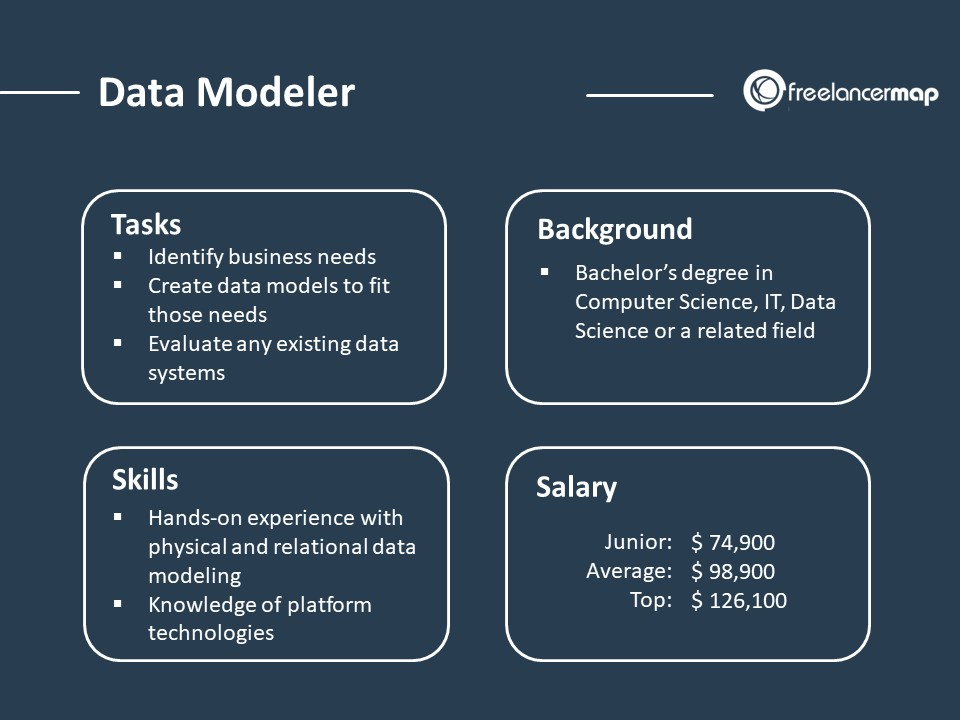 Role Overview of a Data Modeler - responsibilities, skills, background and salary