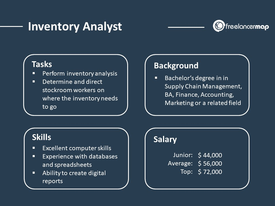 Inventory Analyst role overview - responsibilities, skills, background and salary