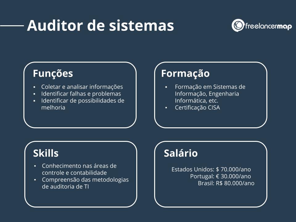 Perfil de um auditor de sistemas: funções, skills, formação e salário.
