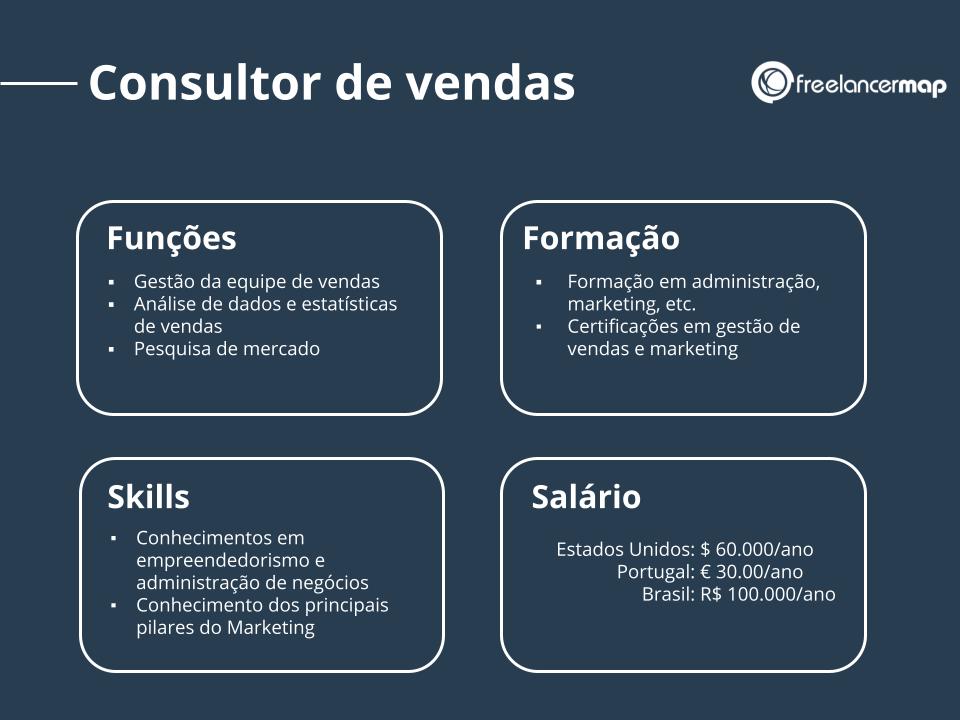 Perfil de um consultor de vendas: funções, skills, formação e salário.