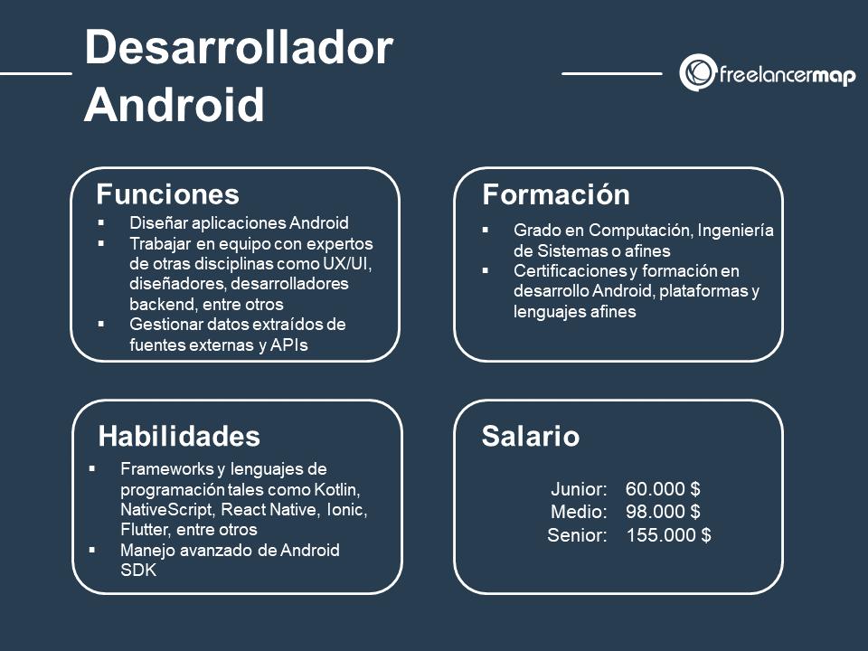 Cuál es el papel del desarrollador Android: funciones, habilidades, formación y salario