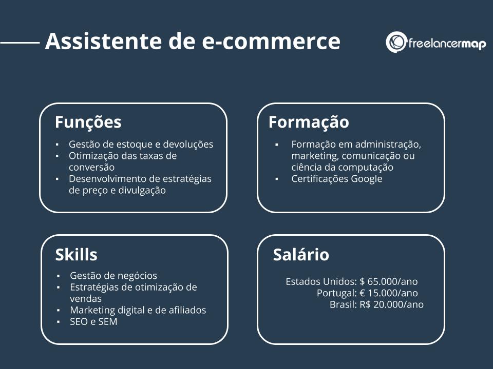 Perfil de um assistente de e-commerce: funções, skills, formação e salário.