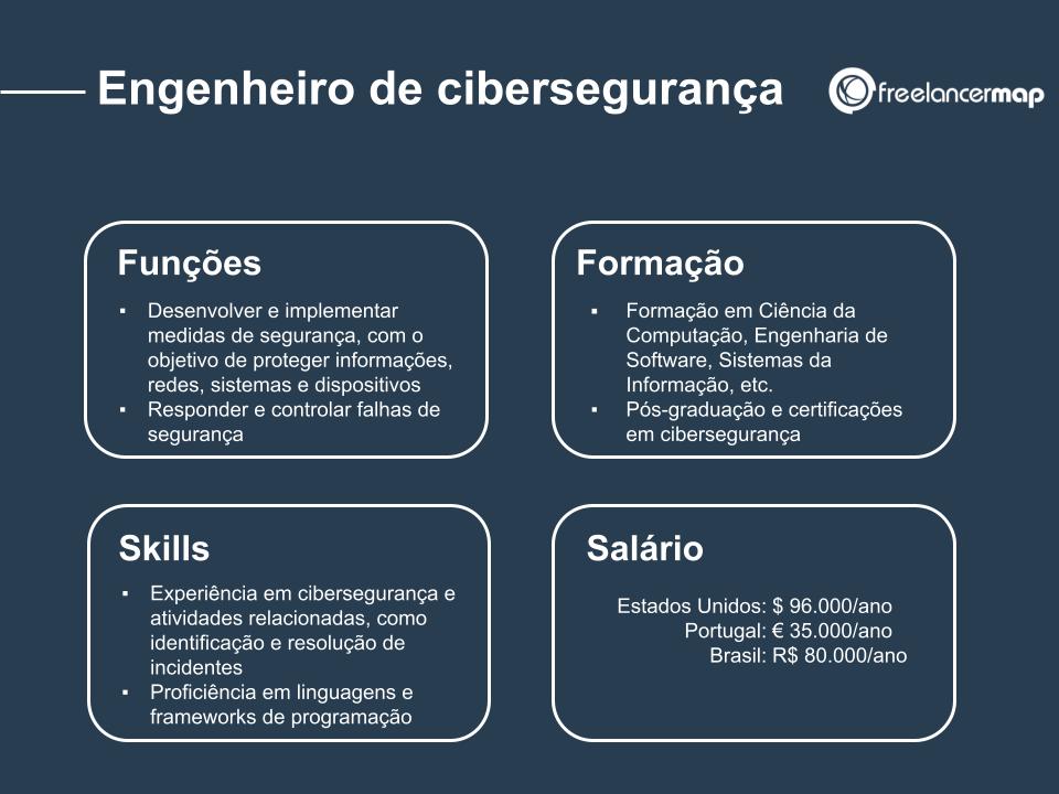 Perfil de um engenheiro de cibersegurança: funções, skills, formação e salário