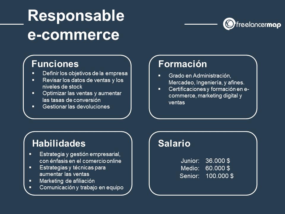 cuál es el papel del coordinador de e-commerce: funciones, habilidades, formación y salario