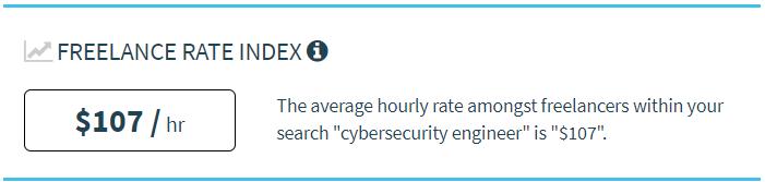 $107: Tarifa horária média de um engenheiro de cibersegurança freelancer.