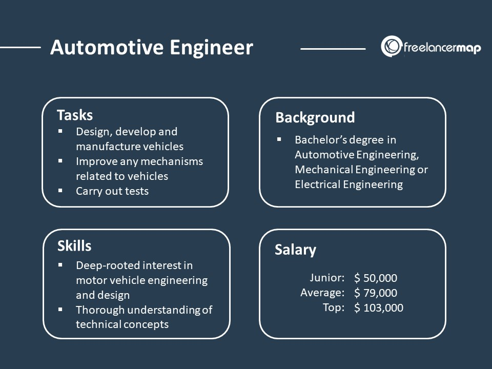 Role Overview - Automotive Engineer