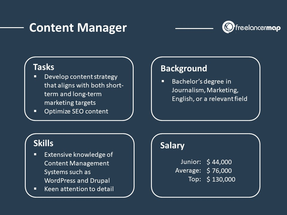 Role Overview Of A Content Manager - Responsibilities, skills, background and salary