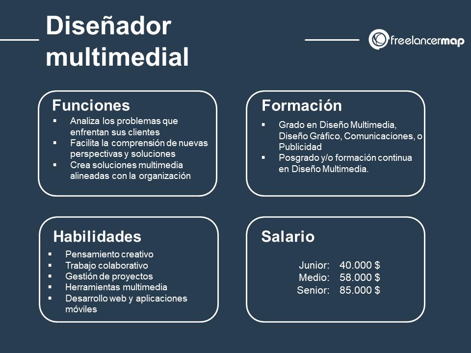 cuál es el papel del diseñador multimedial: funciones, habilidades, formación y salario