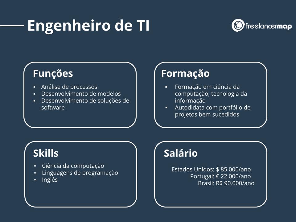 Perfil de um engenheiro de TI: funções, skills, formação e salário.