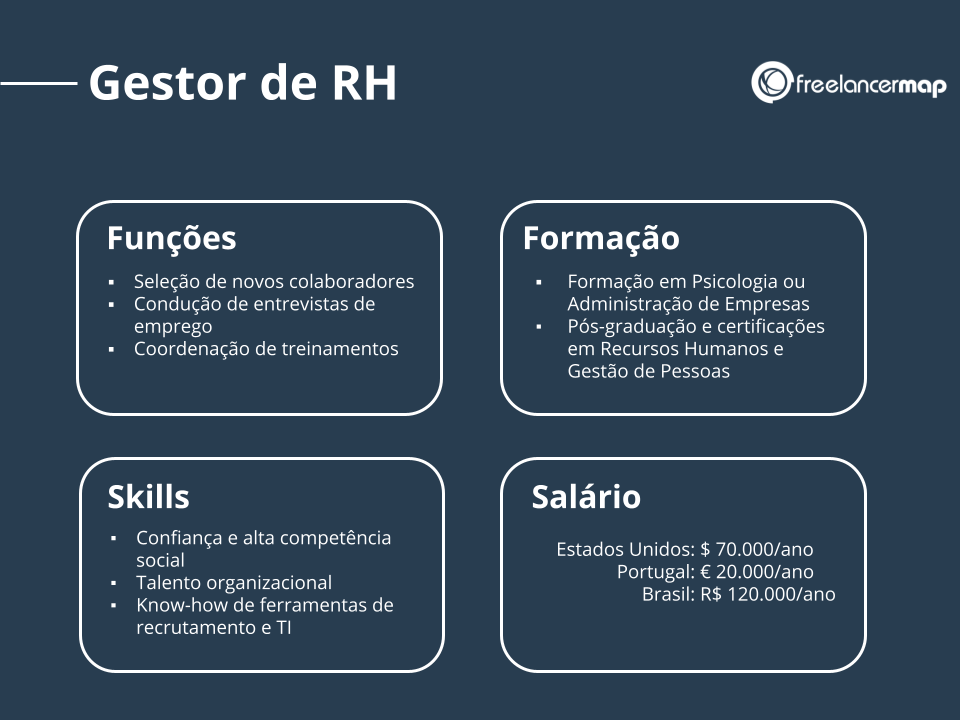Perfil de um gestor de RH: funções, skills, formação e salário.