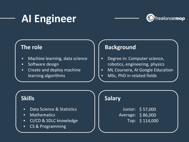 AI Engineer Job Description