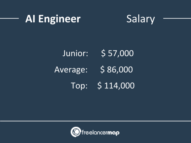 AI Engineer Salary