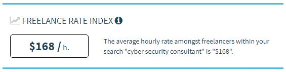 Average Freelancer Rate Cyber Security Consultnat