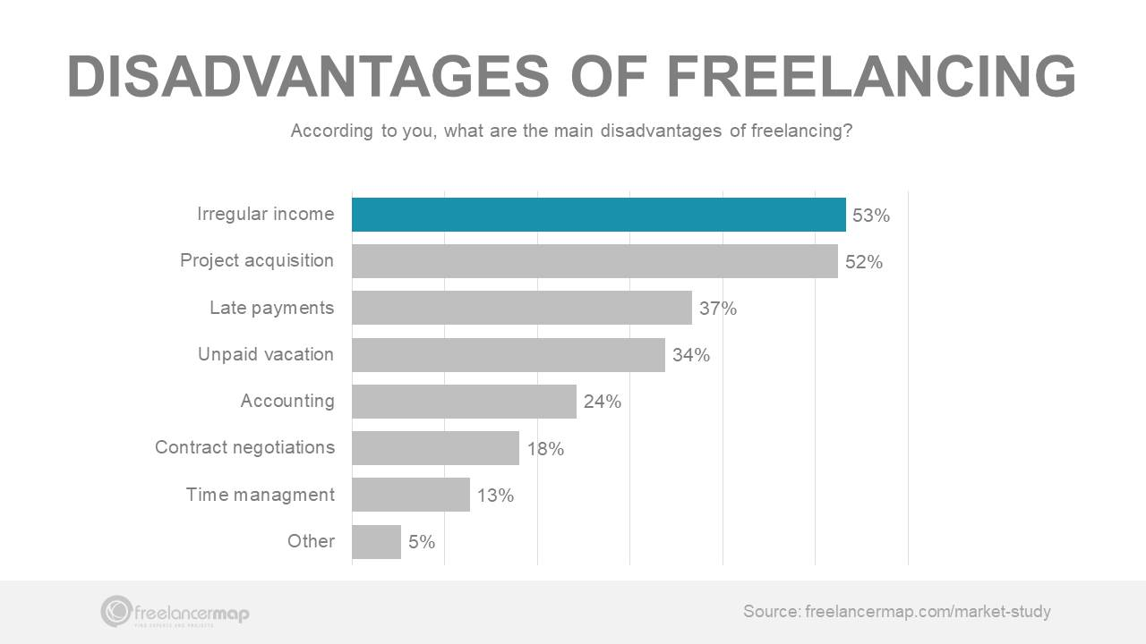 Freelancers earn more than full time employees""