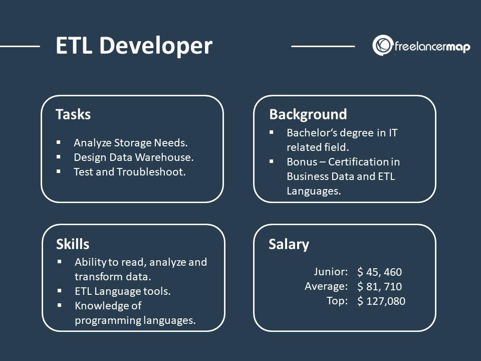 What does an ETL Developer do?   Career Insights