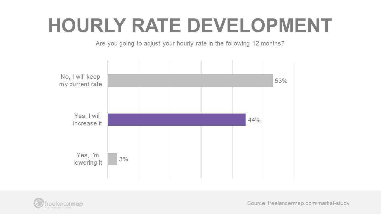 Freelancer hourly rate development in 2020 statistics freelance survey