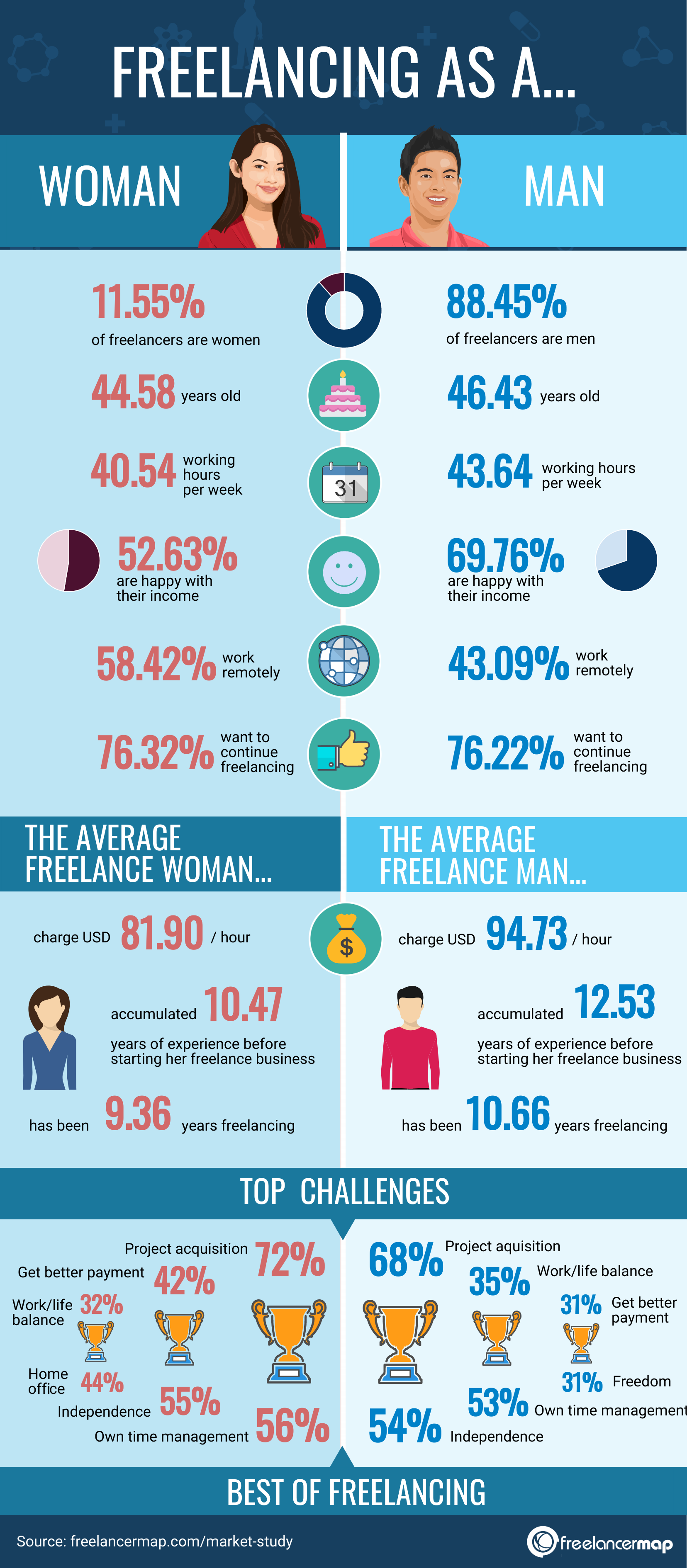 Freelancing in IT - Men vs Women Comparison