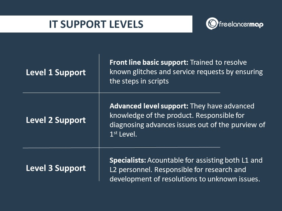 Differences Between IT Support Levels
