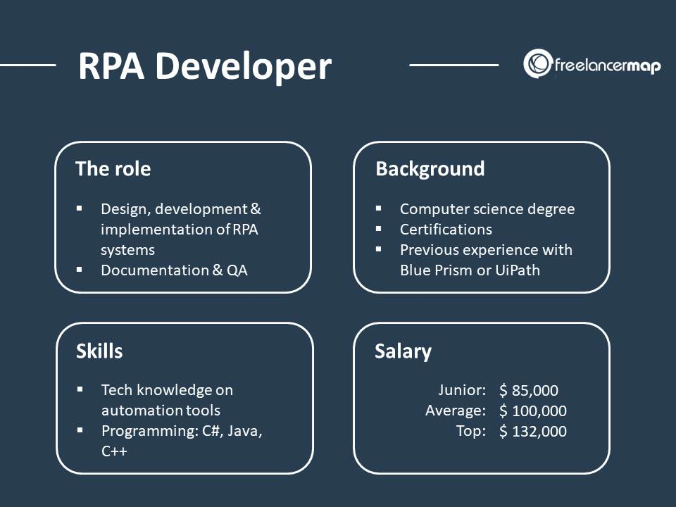 What does an RPA Developer do? » Skills, Tasks & Insights