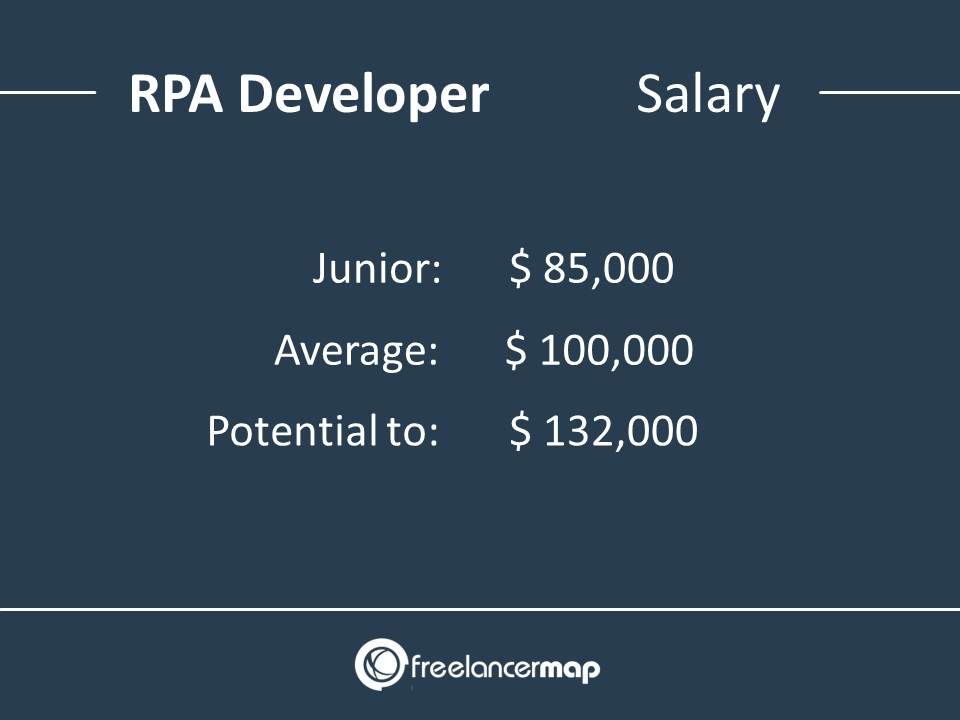 RPA Developer Salary