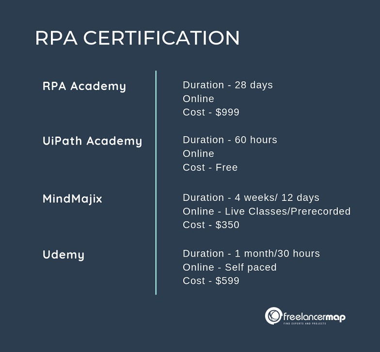 RPA Developer certifications
