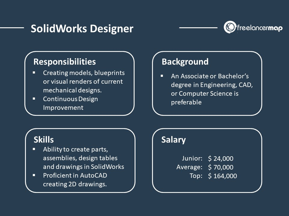 SolidWorks Designer - The role