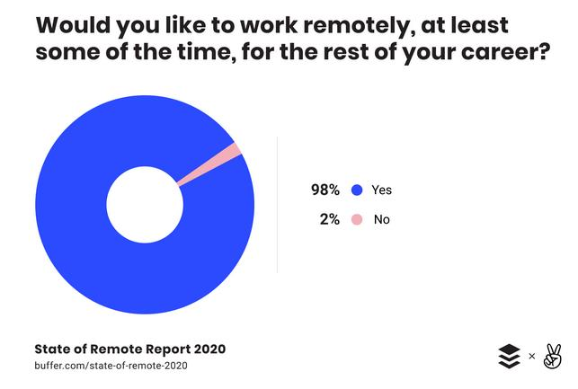 Over 90 percent of people would like to work remotely